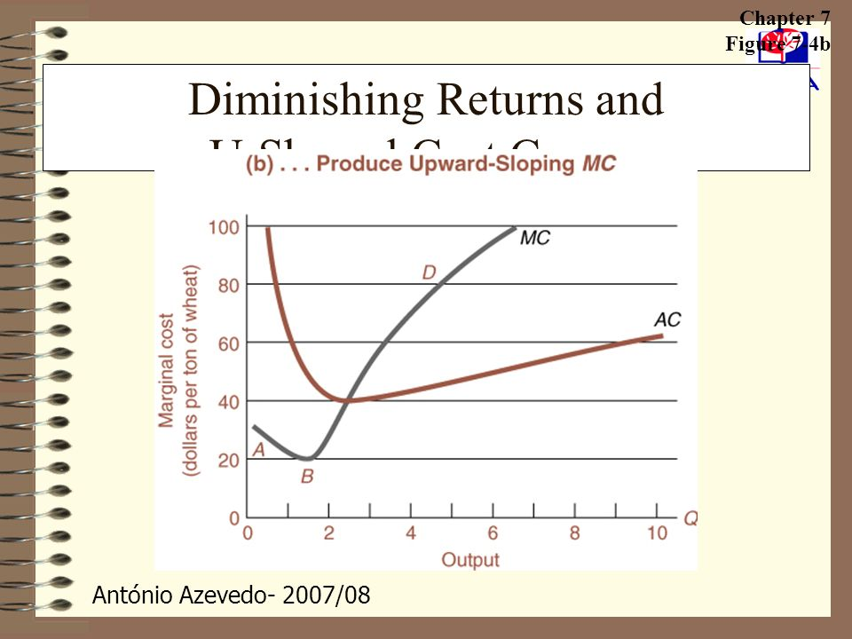 António Azevedo- 2007/08 Diminishing Returns and U-Shaped Cost Curves Chapter 7 Figure 7-4b