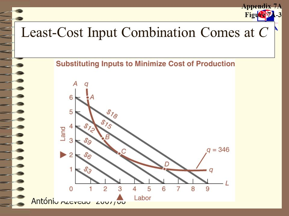 António Azevedo- 2007/08 Least-Cost Input Combination Comes at C Appendix 7A Figure 7A-3