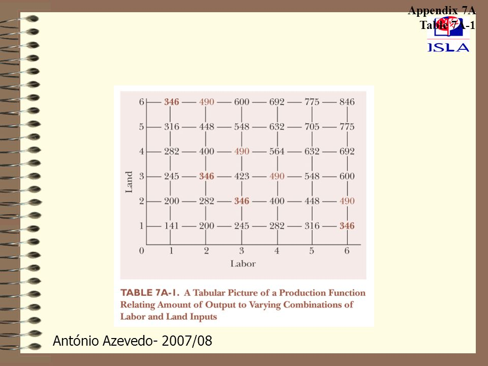 António Azevedo- 2007/08 Appendix 7A Table 7A-1