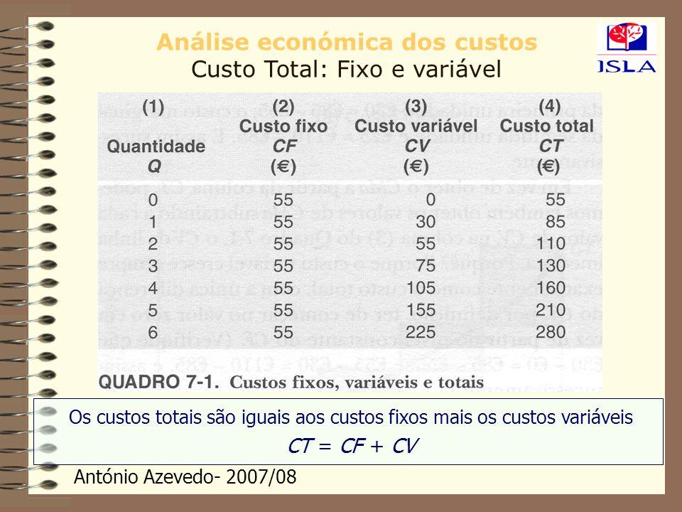 António Azevedo- 2007/08 Análise económica dos custos Custo Total: Fixo e variável Os custos totais são iguais aos custos fixos mais os custos variáve