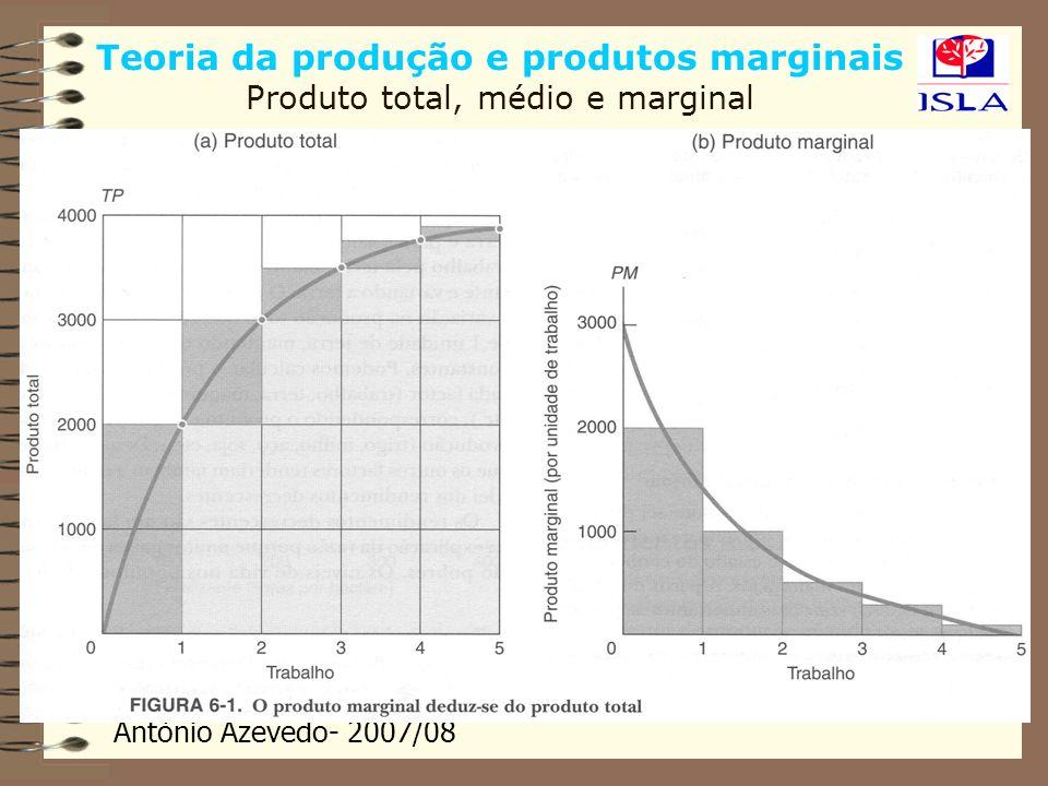 António Azevedo- 2007/08 Análise económica dos custos Custo Total: Fixo e variável Os custos totais são iguais aos custos fixos mais os custos variáveis CT = CF + CV