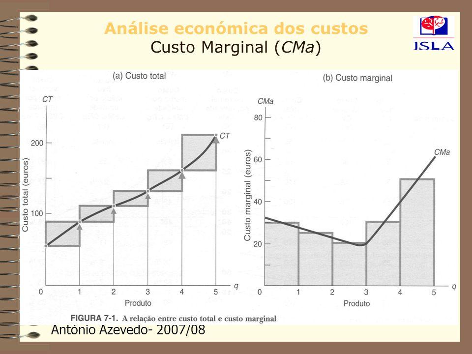 António Azevedo- 2007/08 Análise económica dos custos Custo Marginal (CMa)