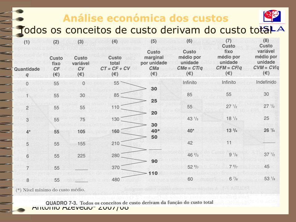 António Azevedo- 2007/08 Análise económica dos custos Todos os conceitos de custo derivam do custo total