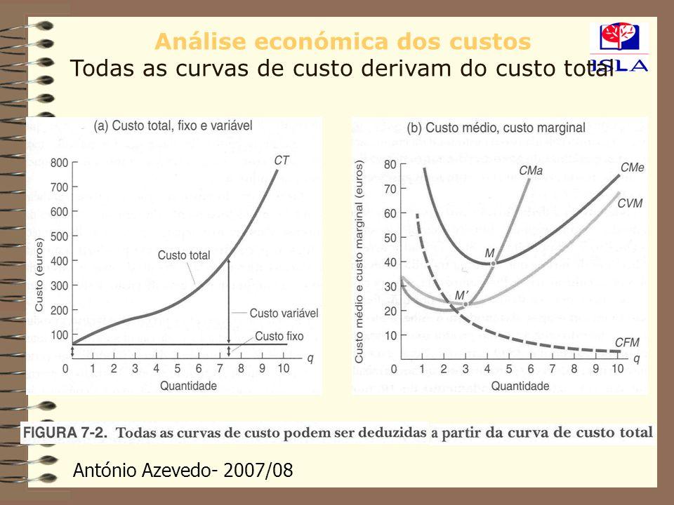 António Azevedo- 2007/08 Análise económica dos custos Todas as curvas de custo derivam do custo total