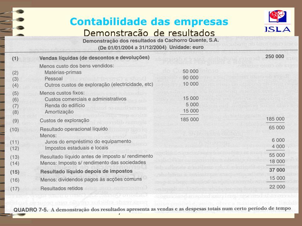 António Azevedo- 2007/08 Contabilidade das empresas Demonstração de resultados