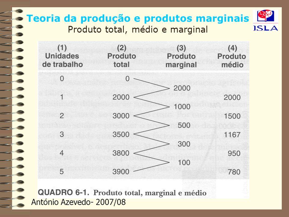 António Azevedo- 2007/08 28 Produção Lei dos Rendimentos Decrescentes O formato das curvas PMg N e PMe N dá-se em virtude da Lei dos Rendimentos Decrescentes.