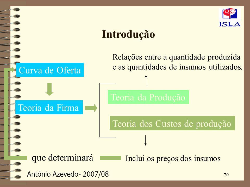 António Azevedo- 2007/08 70 Introdução Teoria da Firma Curva de Oferta Teoria da Produção Teoria dos Custos de produção Inclui os preços dos insumos R