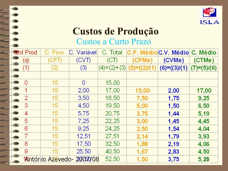 António Azevedo- 2007/08 74 Custos de Produção Custos a Curto Prazo
