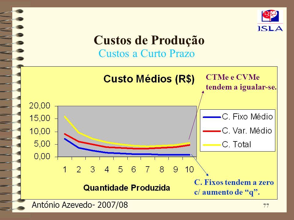 António Azevedo- 2007/08 77 Custos de Produção Custos a Curto Prazo C. Fixos tendem a zero c/ aumento de q. CTMe e CVMe tendem a igualar-se.