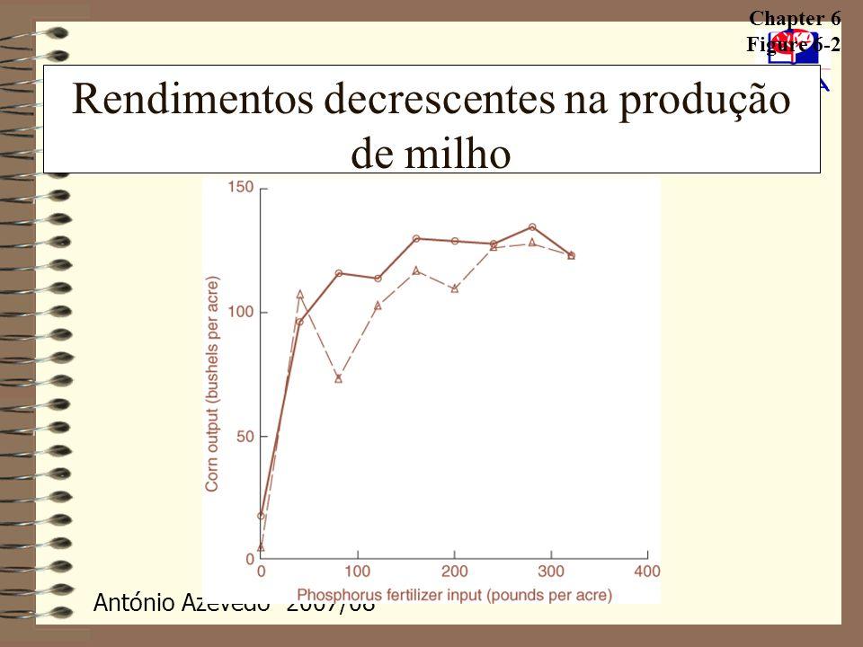 António Azevedo- 2007/08 Análise económica dos custos Custo Marginal (CMa) Custo Marginal (CMa) Custo Marginal (CMa) O custo marginal representa o custo adicional, ou suplementar, que deriva da produção de uma unidade adicional do produto.