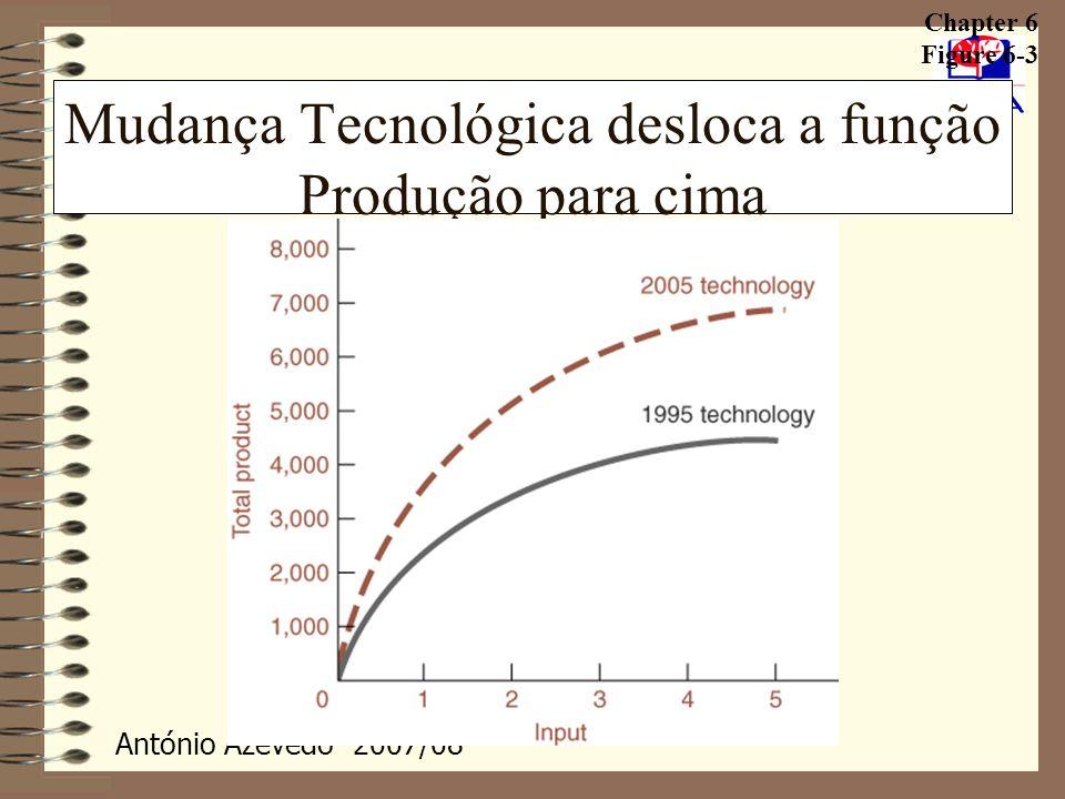 António Azevedo- 2007/08 20 Produção Conceitos de Produto Total, Produtividade Média e Produtividade Marginal.