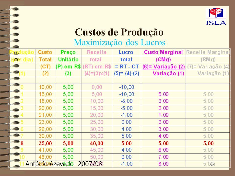 António Azevedo- 2007/08 93 Custos de Produção Maximização dos Lucros