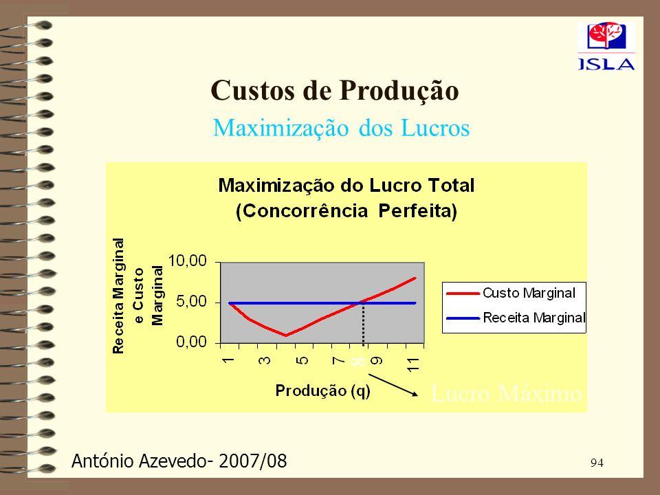 António Azevedo- 2007/08 94 Custos de Produção Maximização dos Lucros 8 Lucro Máximo