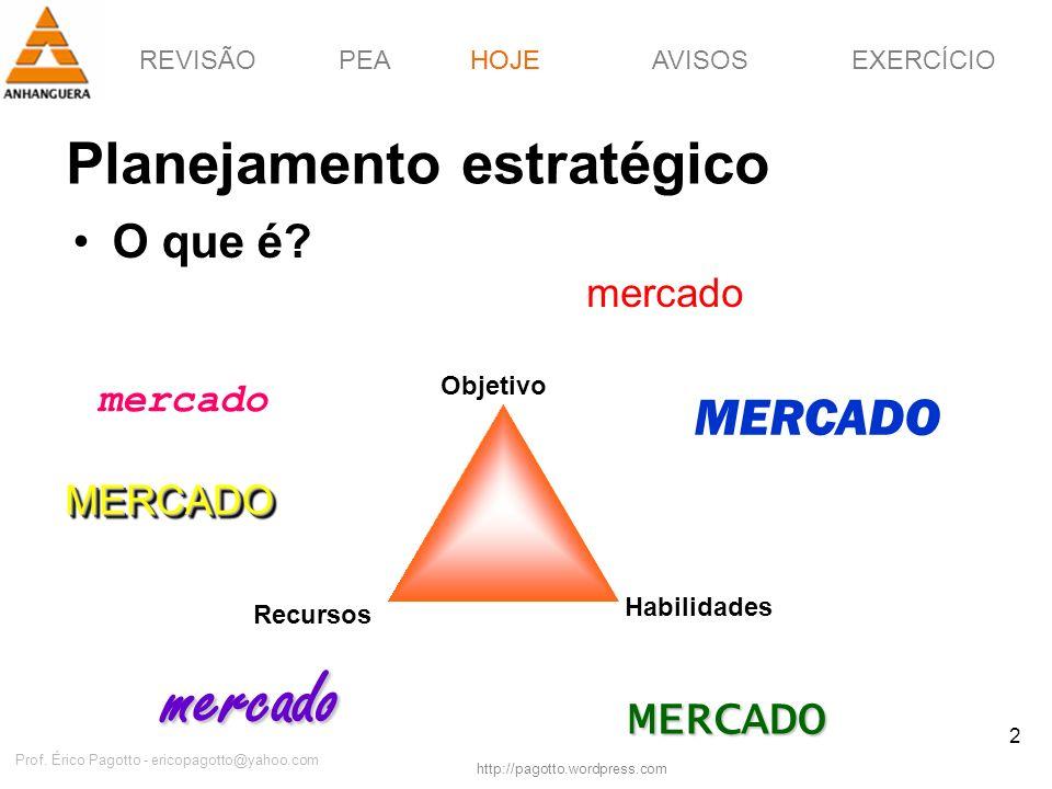 REVISÃOPEAHOJEEXERCÍCIOAVISOS http://pagotto.wordpress.com Prof. Érico Pagotto - ericopagotto@yahoo.com 2 Planejamento estratégico O que é? HOJE Objet