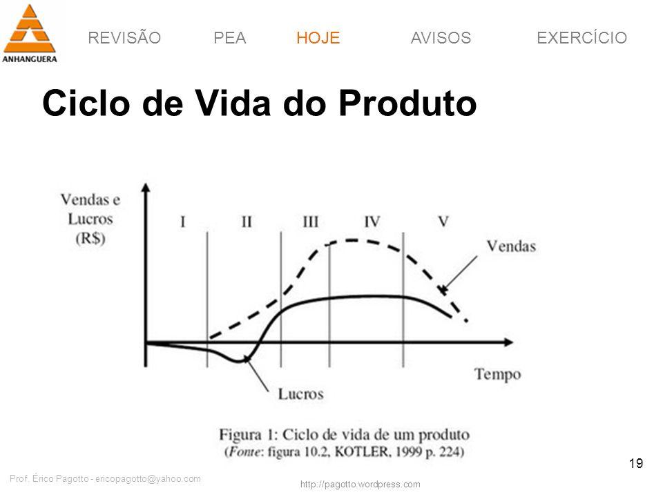 REVISÃOPEAHOJEEXERCÍCIOAVISOS http://pagotto.wordpress.com Prof. Érico Pagotto - ericopagotto@yahoo.com 19 Ciclo de Vida do Produto HOJE