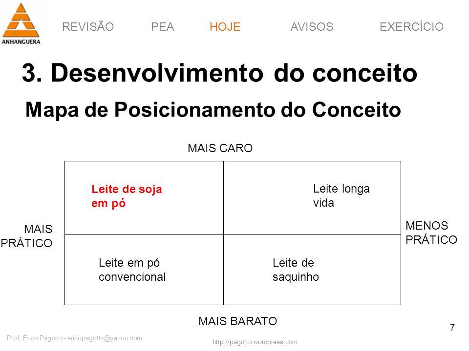 REVISÃOPEAHOJEEXERCÍCIOAVISOS http://pagotto.wordpress.com Prof. Érico Pagotto - ericopagotto@yahoo.com 7 Mapa de Posicionamento do Conceito HOJE MAIS