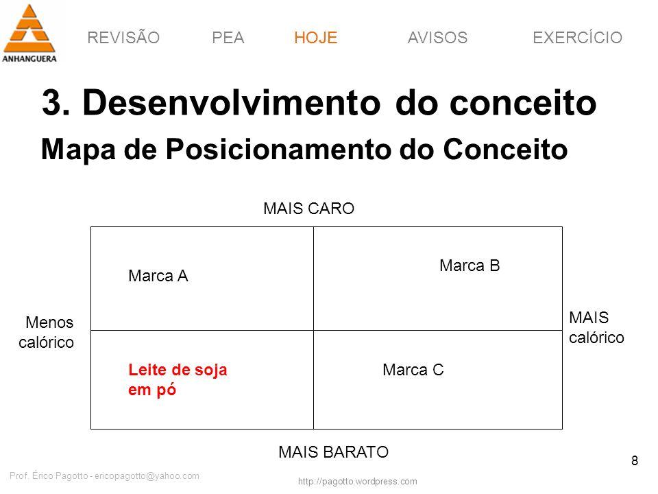 REVISÃOPEAHOJEEXERCÍCIOAVISOS http://pagotto.wordpress.com Prof. Érico Pagotto - ericopagotto@yahoo.com 8 Mapa de Posicionamento do Conceito HOJE MAIS