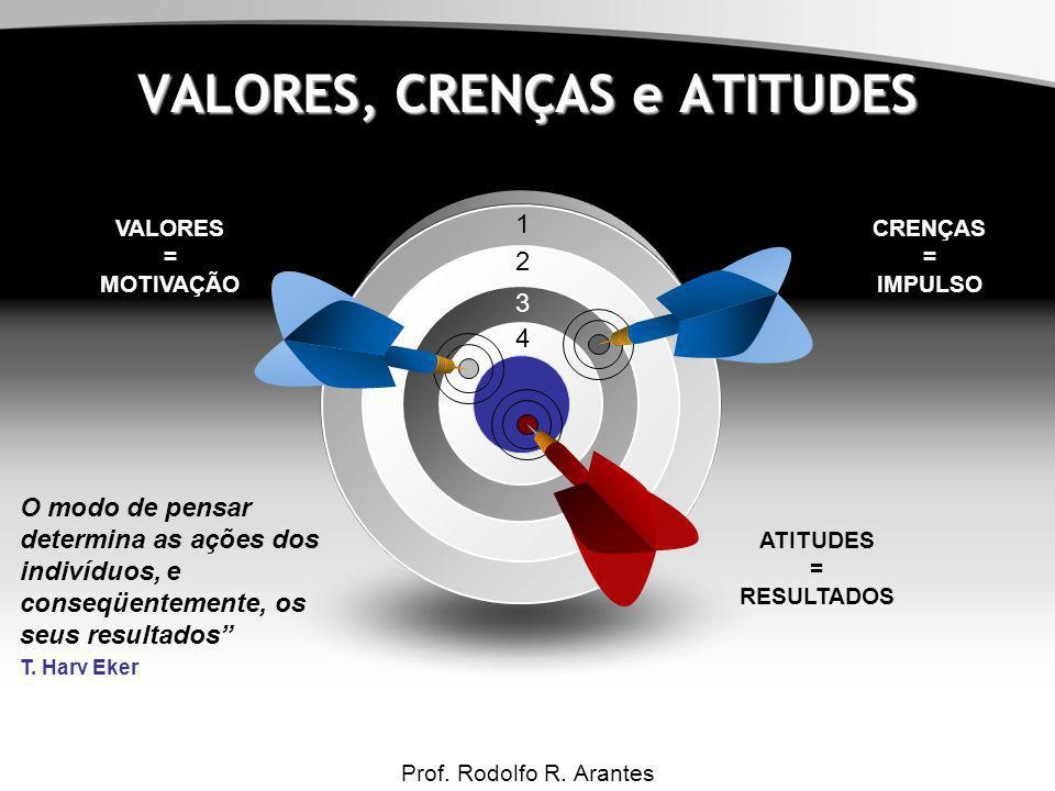 Motivação para Qualidade Prof. Rodolfo R. Arantes 1 2 3 4 VALORES = MOTIVAÇÃO CRENÇAS = IMPULSO ATITUDES = RESULTADOS VALORES, CRENÇAS e ATITUDES O mo