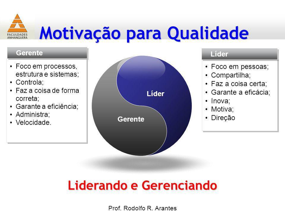 Motivação para Qualidade Prof. Rodolfo R. Arantes Gerente Líder Foco em pessoas; Compartilha; Faz a coisa certa; Garante a eficácia; Inova; Motiva; Di