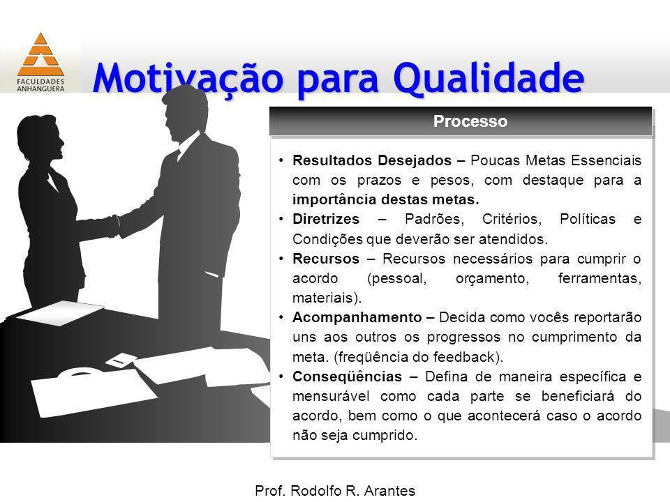 Motivação para Qualidade Prof. Rodolfo R. Arantes 19 Resultados Desejados – Poucas Metas Essenciais com os prazos e pesos, com destaque para a importâ