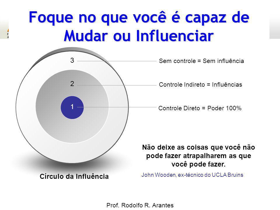 Motivação para Qualidade Prof. Rodolfo R. Arantes 3 Foque no que você é capaz de Mudar ou Influenciar Círculo da Influência Sem controle = Sem influên