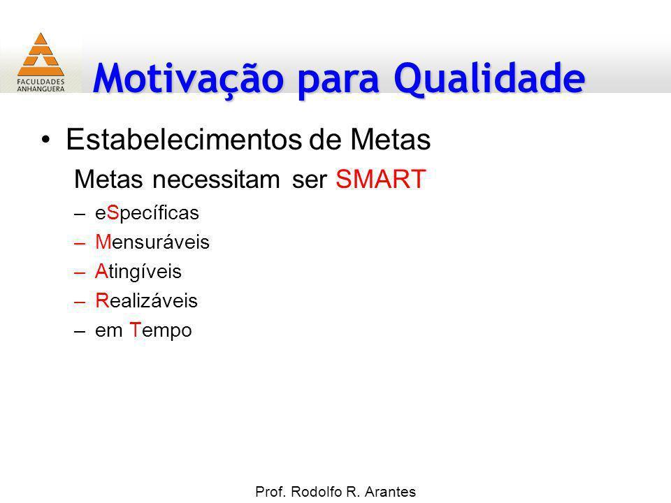 Motivação para Qualidade Estabelecimentos de Metas Metas necessitam ser SMART –eSpecíficas –Mensuráveis –Atingíveis –Realizáveis –em Tempo Prof. Rodol