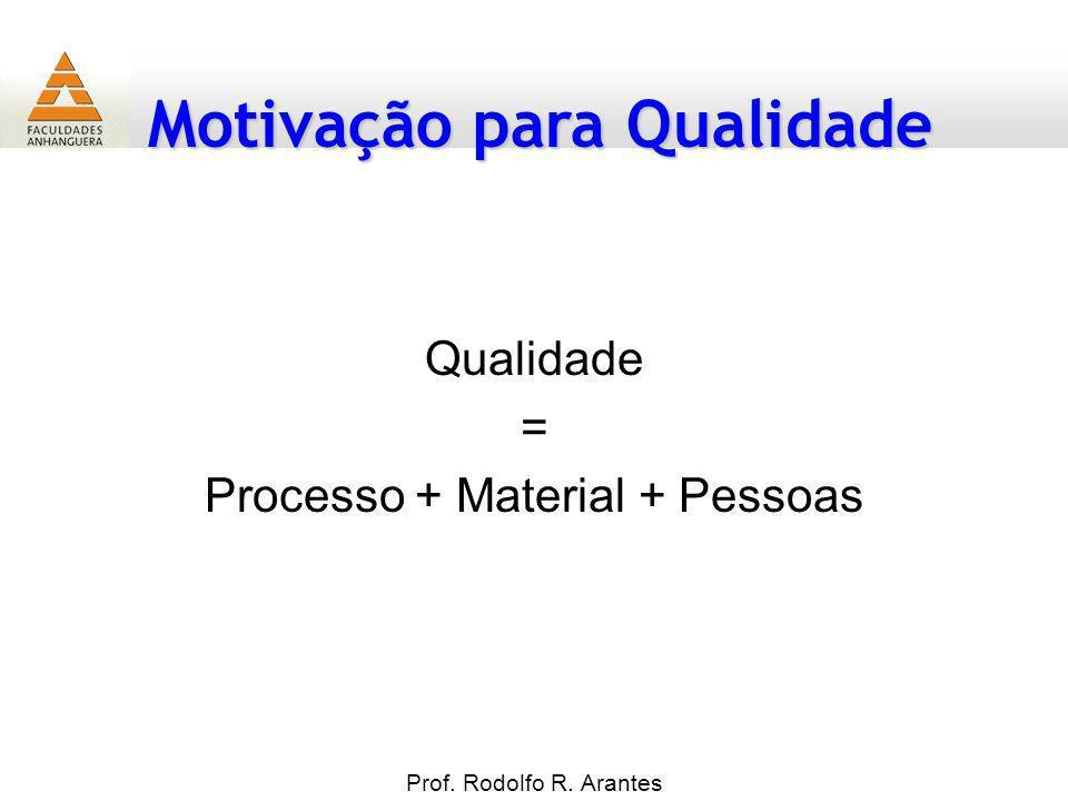Motivação para Qualidade Prof. Rodolfo R. Arantes Qualidade = Processo + Material + Pessoas