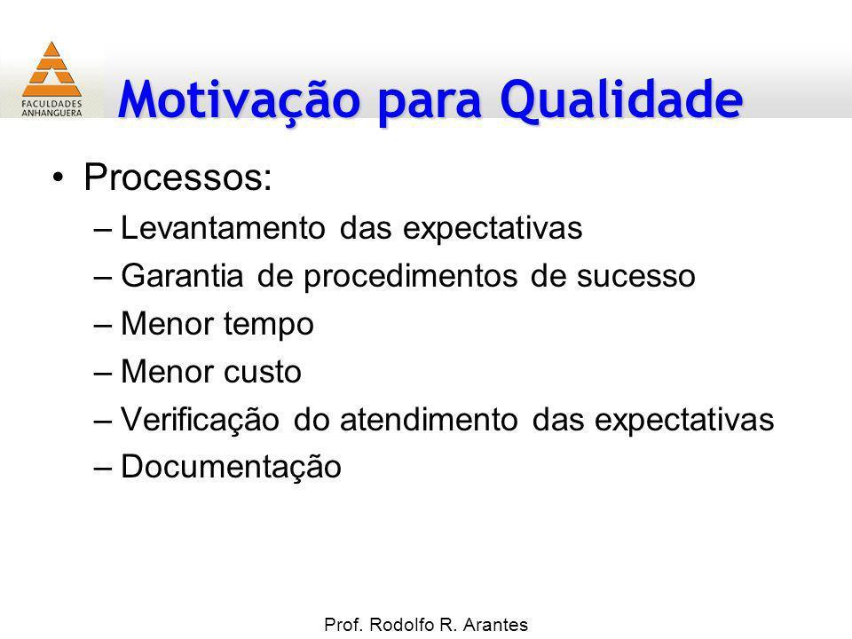 Motivação para Qualidade Prof. Rodolfo R. Arantes Processos: –Levantamento das expectativas –Garantia de procedimentos de sucesso –Menor tempo –Menor