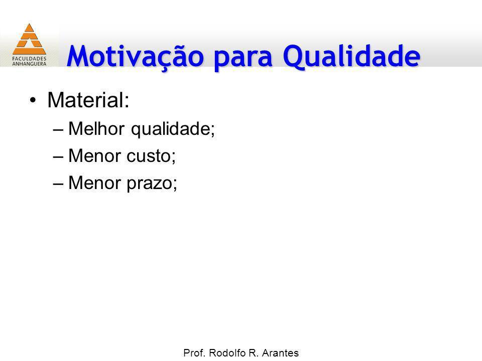 Motivação para Qualidade Prof. Rodolfo R. Arantes Material: –Melhor qualidade; –Menor custo; –Menor prazo;