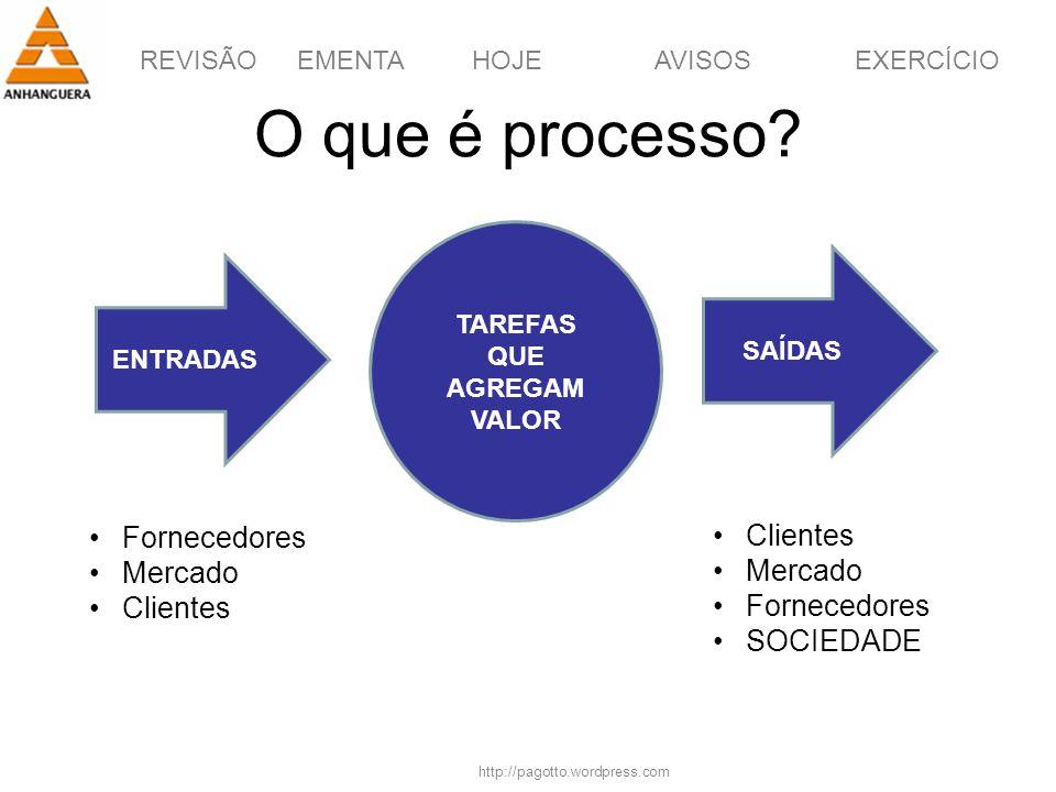 REVISÃOEMENTAHOJEEXERCÍCIOAVISOS http://pagotto.wordpress.com O que é processo? ENTRADAS SAÍDAS TAREFAS QUE AGREGAM VALOR Fornecedores Mercado Cliente