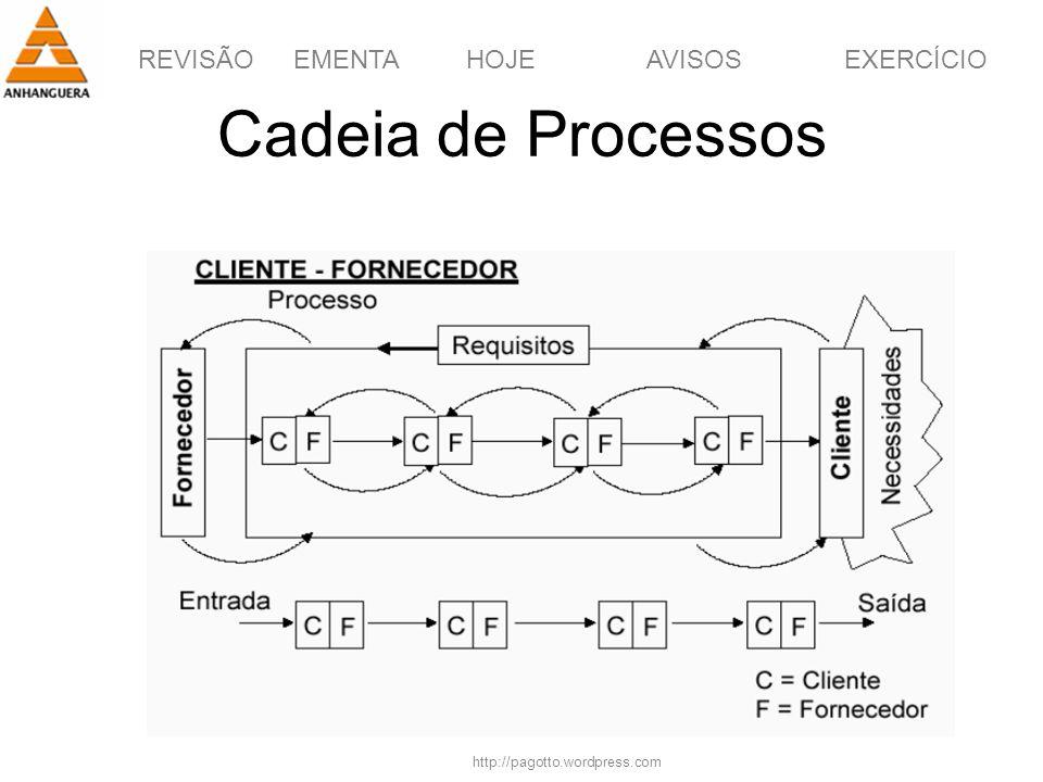 REVISÃOEMENTAHOJEEXERCÍCIOAVISOS http://pagotto.wordpress.com Cadeia de Processos