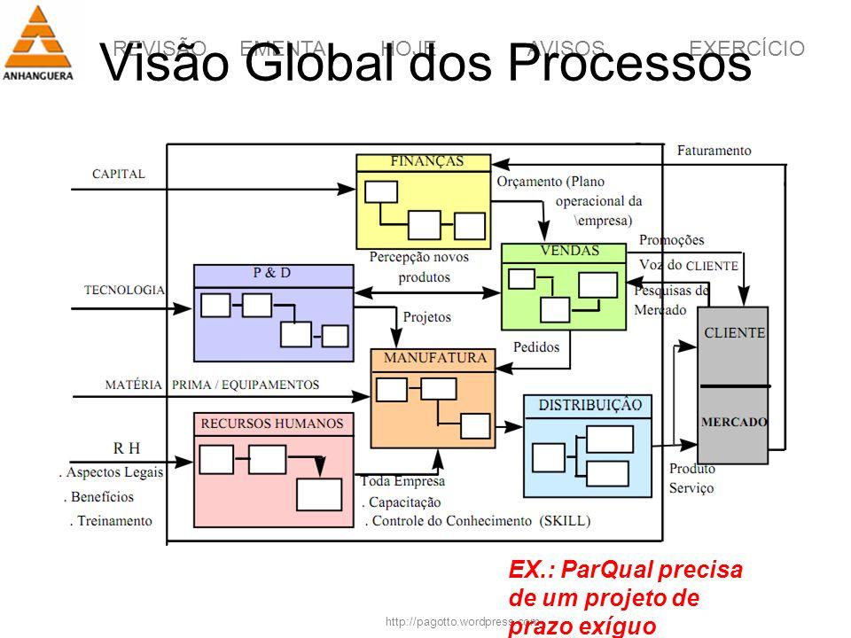REVISÃOEMENTAHOJEEXERCÍCIOAVISOS http://pagotto.wordpress.com Visão Global dos Processos EX.: ParQual precisa de um projeto de prazo exíguo
