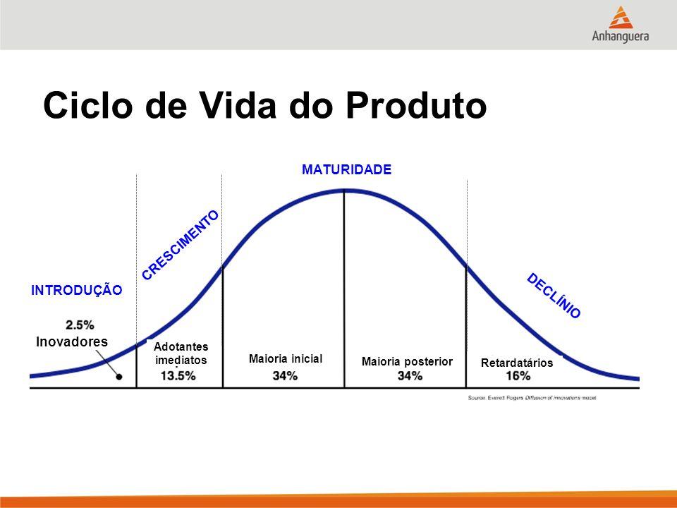 Ciclo de Vida do Produto Inovadores Adotantes imediatos Maioria inicial Retardatários Maioria posterior INTRODUÇÃO CRESCIMENTO MATURIDADE DECLÍNIO