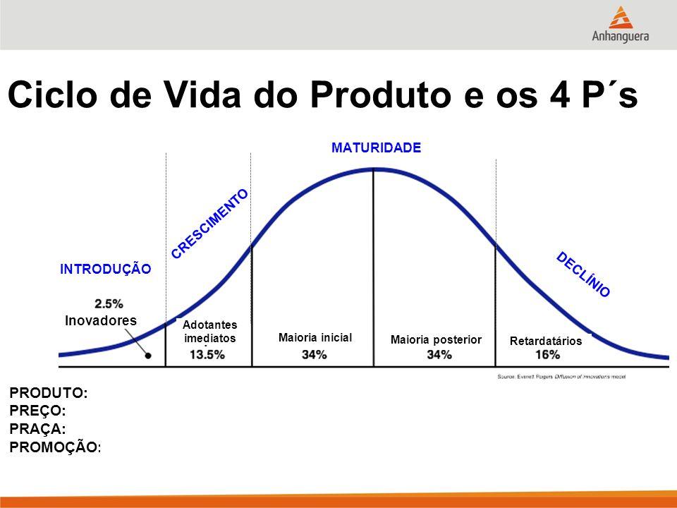 Ciclo de Vida do Produto e os 4 P´s Inovadores Adotantes imediatos Maioria inicial Retardatários Maioria posterior INTRODUÇÃO CRESCIMENTO MATURIDADE D