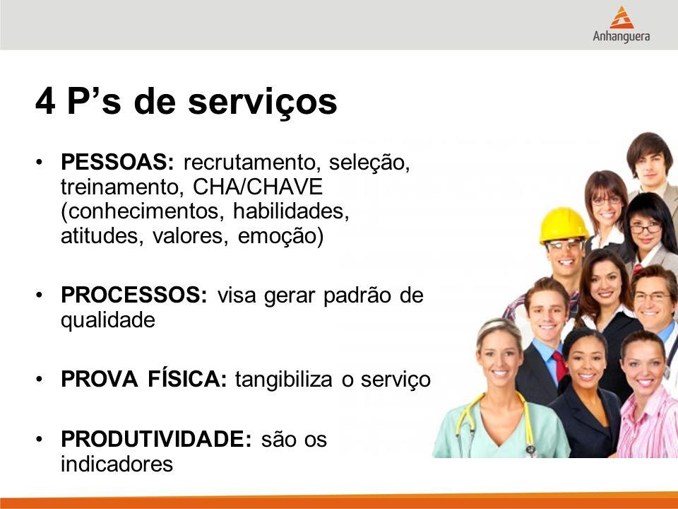 4 Ps de serviços PESSOAS: recrutamento, seleção, treinamento, CHA/CHAVE (conhecimentos, habilidades, atitudes, valores, emoção) PROCESSOS: visa gerar