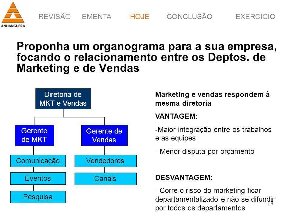 REVISÃOEMENTAHOJEEXERCÍCIOCONCLUSÃO 18 Proponha um organograma para a sua empresa, focando o relacionamento entre os Deptos. de Marketing e de Vendas