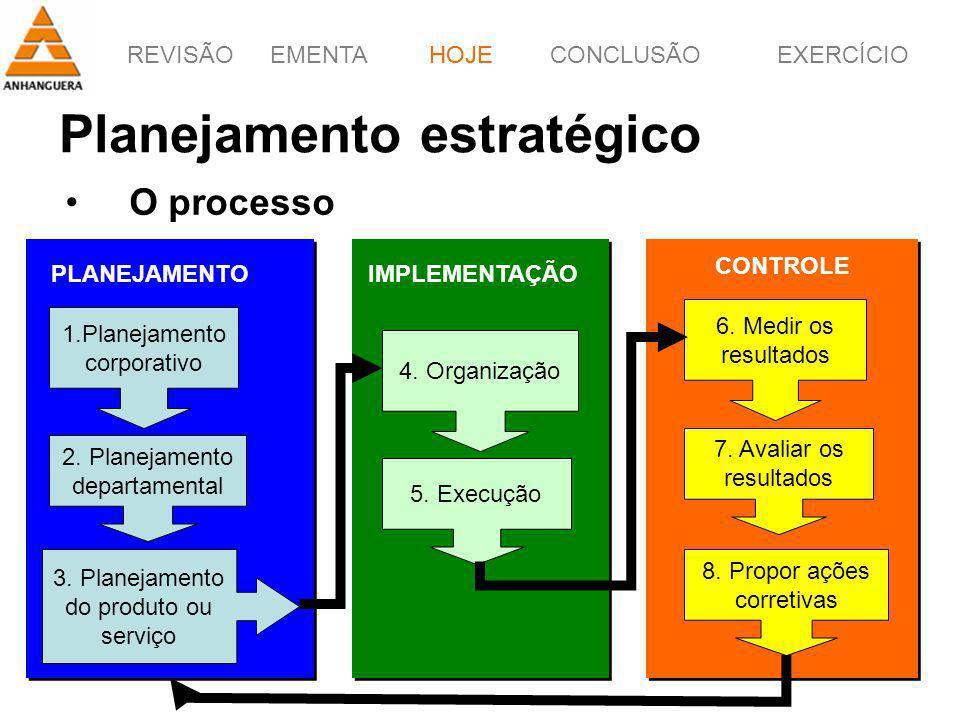 REVISÃOEMENTAHOJEEXERCÍCIOCONCLUSÃO 26 Planejamento estratégico O processo HOJE 1.Planejamento corporativo 2. Planejamento departamental 3. Planejamen