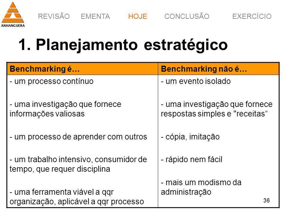 REVISÃOEMENTAHOJEEXERCÍCIOCONCLUSÃO 36 1. Planejamento estratégico HOJE Benchmarking é…Benchmarking não é… - um processo contínuo - uma investigação q
