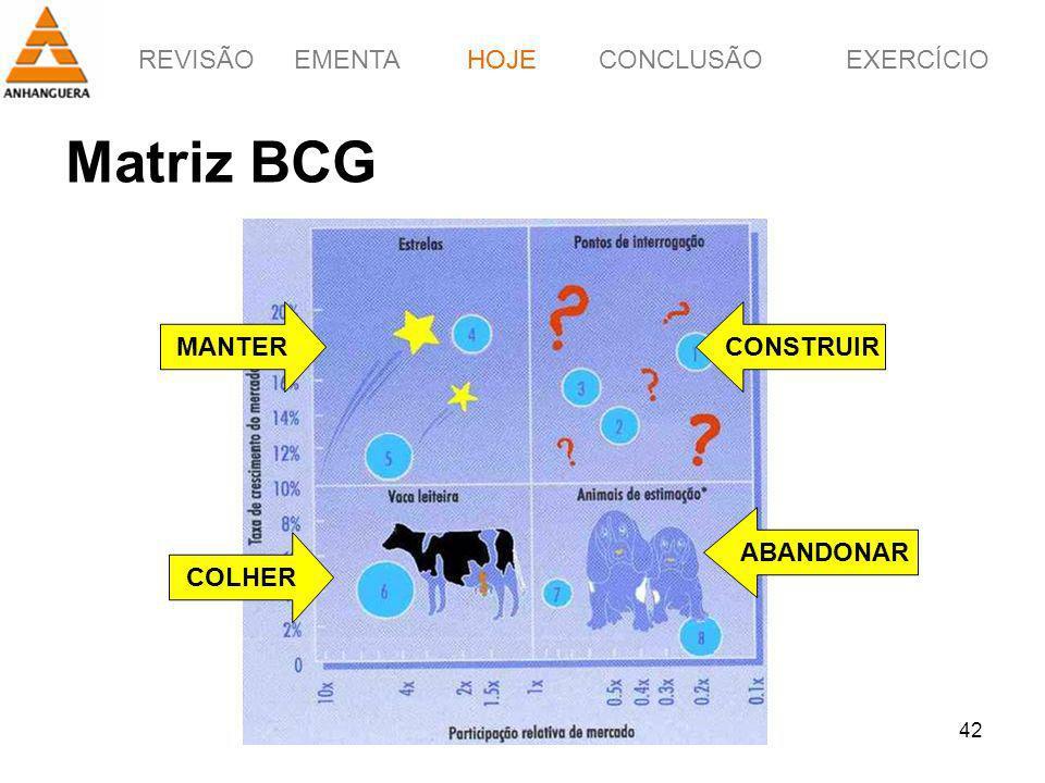 REVISÃOEMENTAHOJEEXERCÍCIOCONCLUSÃO 42 Matriz BCG HOJE COLHER MANTERCONSTRUIR ABANDONAR