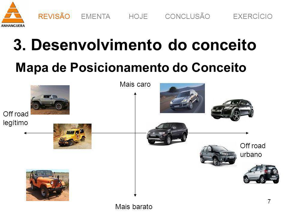 REVISÃOEMENTAHOJEEXERCÍCIOCONCLUSÃO 7 Mapa de Posicionamento do Conceito 3. Desenvolvimento do conceito Mais barato Mais caro Off road legítimo Off ro
