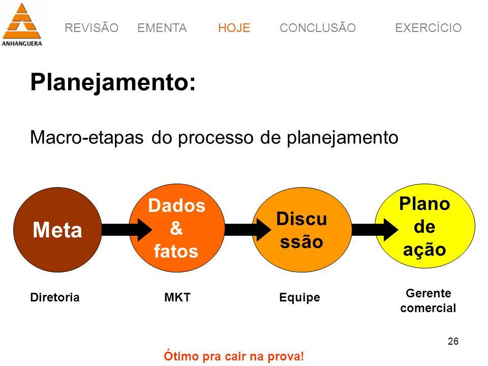 REVISÃOEMENTAHOJEEXERCÍCIOCONCLUSÃO 26 Planejamento: Macro-etapas do processo de planejamento HOJE Plano de ação Discu ssão Dados & fatos Meta Diretor