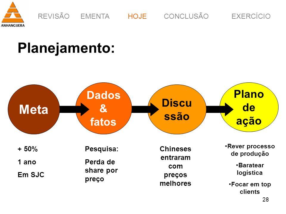 REVISÃOEMENTAHOJEEXERCÍCIOCONCLUSÃO 28 Planejamento: HOJE Plano de ação Discu ssão Dados & fatos Meta + 50% 1 ano Em SJC Pesquisa: Perda de share por
