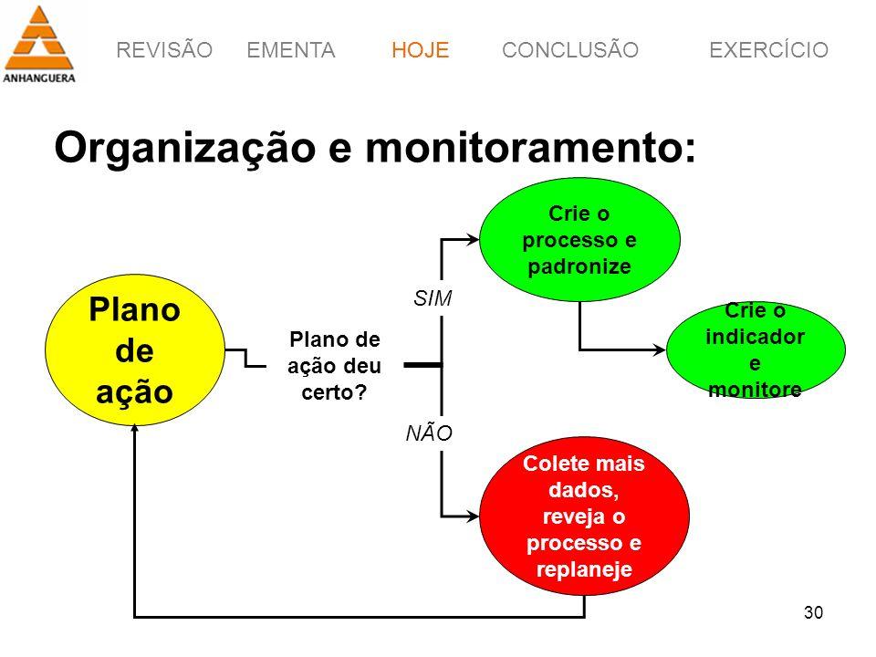 REVISÃOEMENTAHOJEEXERCÍCIOCONCLUSÃO 30 Organização e monitoramento: HOJE Plano de ação Plano de ação deu certo? Colete mais dados, reveja o processo e