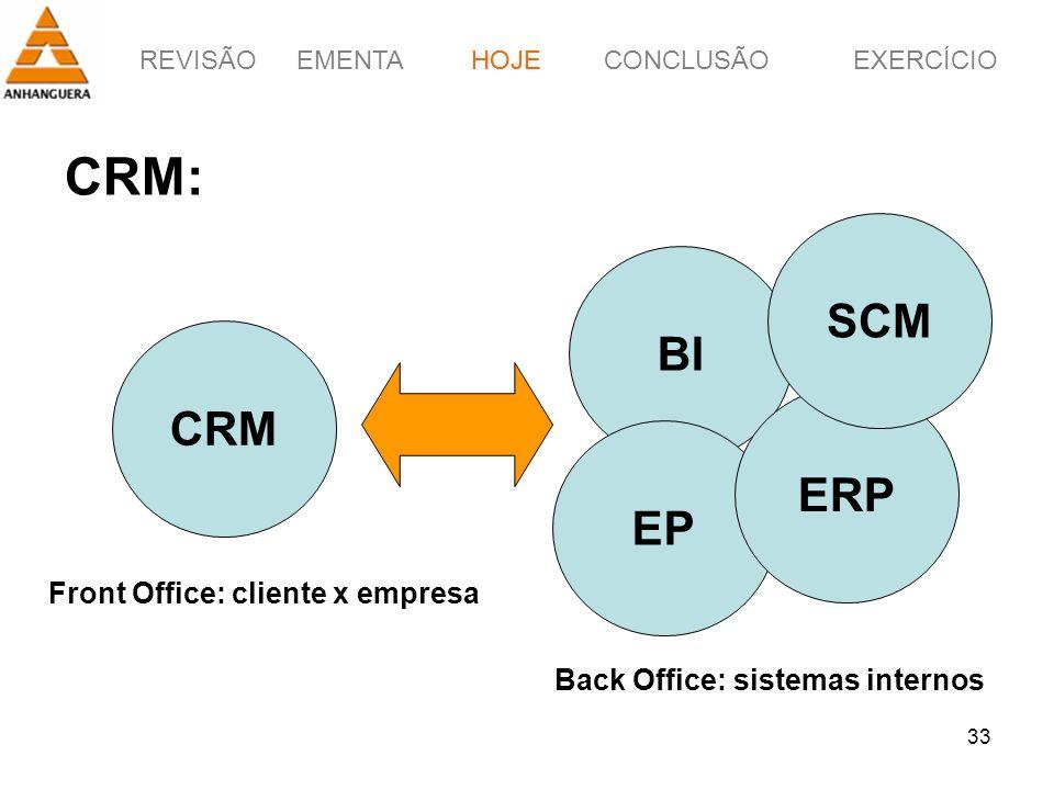REVISÃOEMENTAHOJEEXERCÍCIOCONCLUSÃO 33 CRM: CRM BI EP ERP SCM Back Office: sistemas internos Front Office: cliente x empresa HOJE
