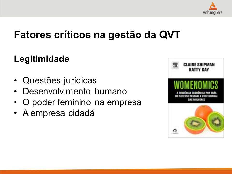 Fatores críticos na gestão da QVT Legitimidade Questões jurídicas Desenvolvimento humano O poder feminino na empresa A empresa cidadã