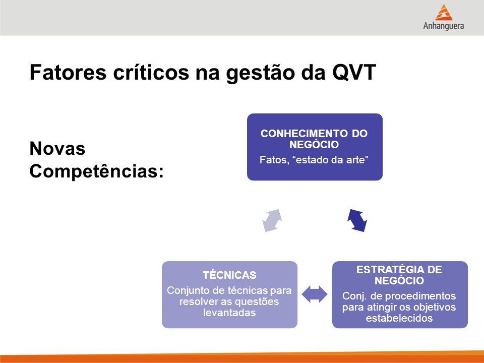 Fatores críticos na gestão da QVT Novas Competências: CONHECIMENTO DO NEGÓCIO Fatos, estado da arte ESTRATÉGIA DE NEGÓCIO Conj.