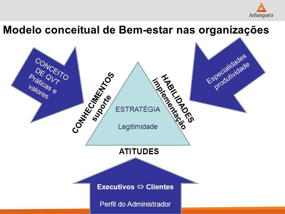 Modelo conceitual de Bem-estar nas organizações ESTRATÉGIA Legitimidade CONCEITO DE QVT Práticas e valores Especialidades produtividade Executivos Clientes Perfil do Administrador ATITUDES HABILIDADES implementação CONHECIMENTOS suporte