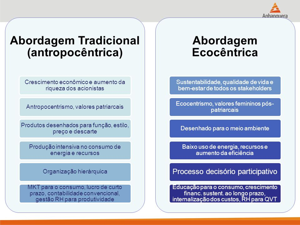 Abordagem Tradicional (antropocêntrica) Crescimento econômico e aumento da riqueza dos acionistas Antropocentrismo, valores patriarcais Produtos desenhados para função, estilo, preço e descarte Produção intensiva no consumo de energia e recursos Organização hierárquica MKT para o consumo, lucro de curto prazo, contabilidade convencional, gestão RH para produtividade Abordagem Ecocêntrica Sustentabilidade, qualidade de vida e bem-estar de todos os stakeholders Ecocentrismo, valores femininos pós- patriarcais Desenhado para o meio ambiente Baixo uso de energia, recursos e aumento da eficiência Processo decisório participativo Educação para o consumo, crescimento financ.