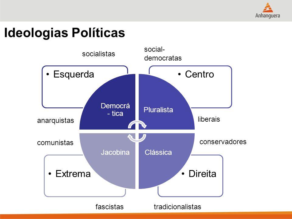 Ideologias Políticas DireitaExtrema CentroEsquerda Democrá - tica Pluralista ClássicaJacobina liberais conservadores tradicionalistasfascistas comunistas anarquistas socialistas social- democratas