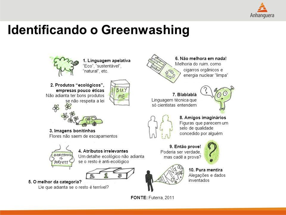 Identificando o Greenwashing 1.Linguagem apelativa Eco, sustentável, natural, etc.